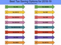 Best Tax Saving Options for 2018-19
