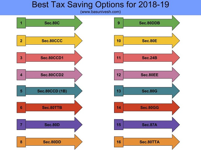 Best tax saving options 80c