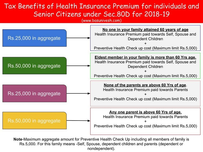 Tax Benefits of Health Insurance Premium for individuals and Senior Citizens under Sec.80D for 2018-19