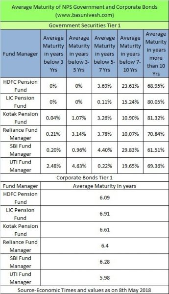 Average Maturity of National Pension Scheme (NPS) Government and Corporate Bonds