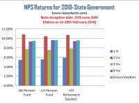 NPS Returns for 2018 – Who is best NPS Fund Manager?