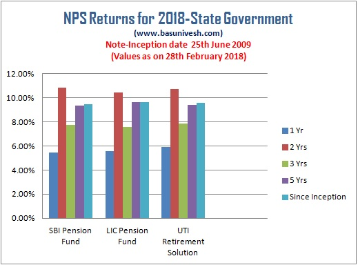 NPS Returns for 2018-State Government
