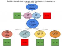Portfolio Diversification – If you ignore then it COSTS YOU