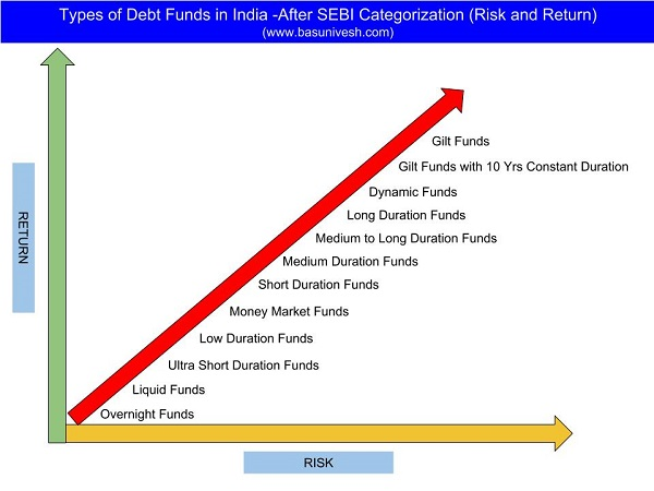 Types of Debt Funds in India -After SEBI Categorization Risks and Returns
