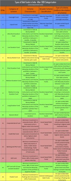 Types of Debt Funds in India -After SEBI Categorization complete list