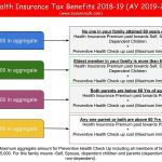 Health Insurance Tax Benefits 2018-19 (AY 2019-20)