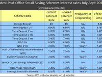 Latest Post Office Small Saving Schemes Interest rates July-Sept 2018