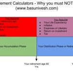 Retirement Calculators in India