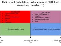 Retirement Calculators – Why you must NOT trust