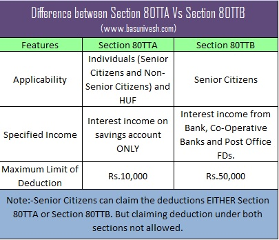 Difference between Section 80TTA Vs Section 80TTB
