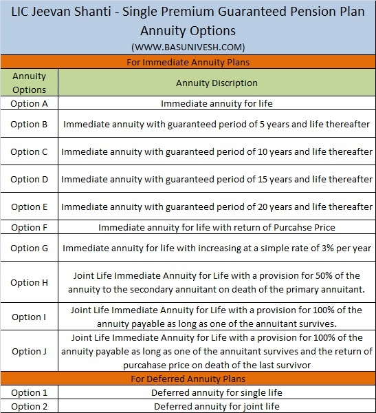 LIC Jeevan Shanti - Single Premium Guaranteed Pension Plan Annuity Options