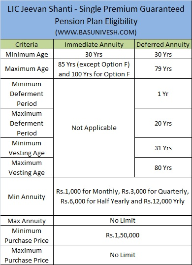 LIC Jeevan Shanti - Single Premium Guaranteed Pension Plan Eligibility