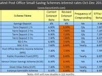 Latest Post Office Small Saving Schemes Interest rates Oct-Dec 2018