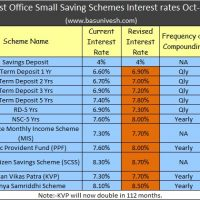 Latest Post Office Small Saving Schemes Interest rates Oct-Dec 2018