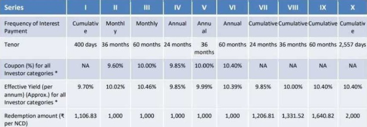 10.4% Manappuram Finance NCD Oct 2018