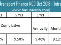9.7% Shriram Transport Finance NCD Oct 2018 Interest Rates