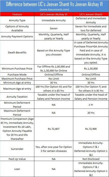 Difference between LIC's Jeevan Shanti Vs Jeevan Akshay VI