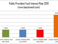 Public Provident Fund Interest Rate 2018 and 50 Yrs History