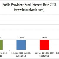 Public Provident Fund Interest Rate 2018