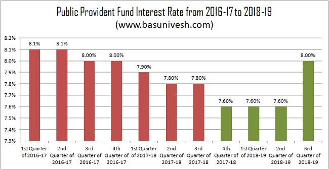 Public Provident Fund Interest Rate from 2016-17 to 2018-19