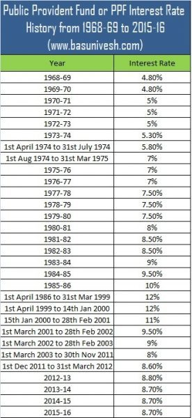 Public Provident Fund or PPF Interest Rate History