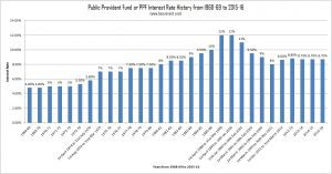 Public Provident Fund or PPF Interest Rate History from 1968-69 to 2015-16