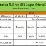 10.25% JM Financial NCD Nov 2018 - Coupon Rate