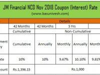 10.25% JM Financial NCD Nov 2018 - Coupon Rate