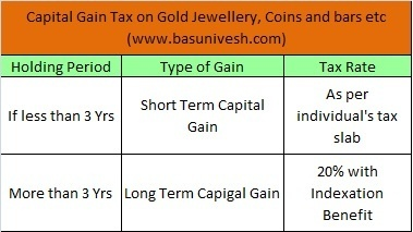 Capital Gain Tax on Gold Jewellery, Coins and bars etc