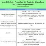 Tax on Gold in India - Physical Gold, Gold Monetization Scheme Bonds, Gold ETF, and Sovereign Gold Bond
