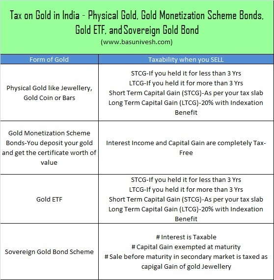 Tax on Gold in India – How it is taxed while buying and selling?