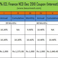 10.64% ECL Finance NCD Dec 2018 Coupon (Interest) Rate