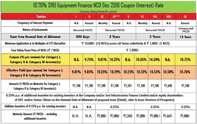 10.76% SREI Equipment Finance NCD Dec 2018 Coupon (Interest) Rate