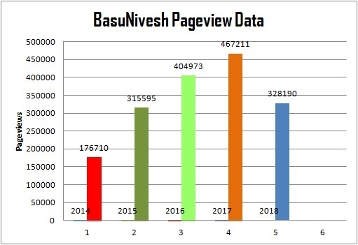 BasuNivesh Pageviews