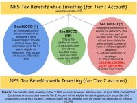 NPS Tax Benefits 2019 - Sec.80CCD(1), 80CCD(2) and 80CCD(1B)
