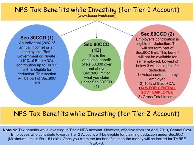 NPS Tax Benefits 2020 - Sec.80CCD(1), 80CCD(2) and 80CCD(1B)
