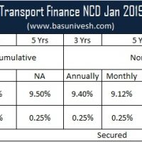 9.7% Shriram Transport Finance NCD Jan 2019 Coupon Rates