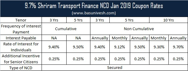 9.7% Shriram Transport Finance NCD Jan 2019 – Features and Review