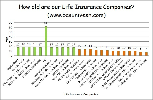Top 5 Best Term Insurance Plans in India 2019 - BasuNivesh