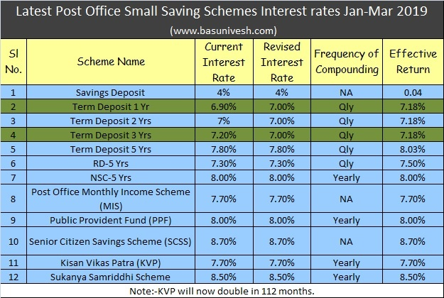 Latest post office small saving schemes interest rates jan mar 2019 sociofly - Post office savings rates ...