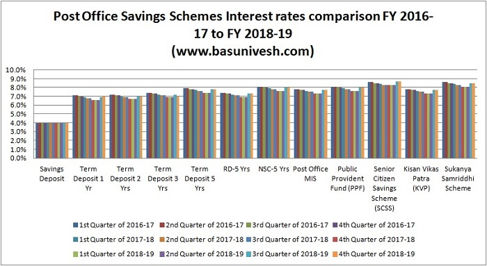 Post Office Savings Schemes Interest rates comparison FY 2016-17 to FY 2018-19