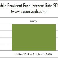 Public Provident Fund Interest Rate 2019