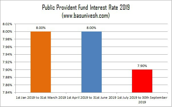 Public Provident Fund Interest Rate 2019-July to Sept
