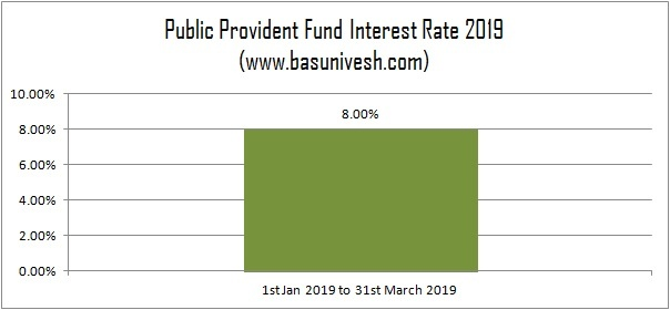 Public Provident Fund Interest Rate 2019 – 51 Yrs History
