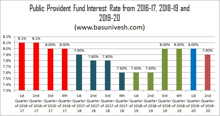 Public Provident Fund Interest Rate from 2016-17, 2018-19 and 2019-20