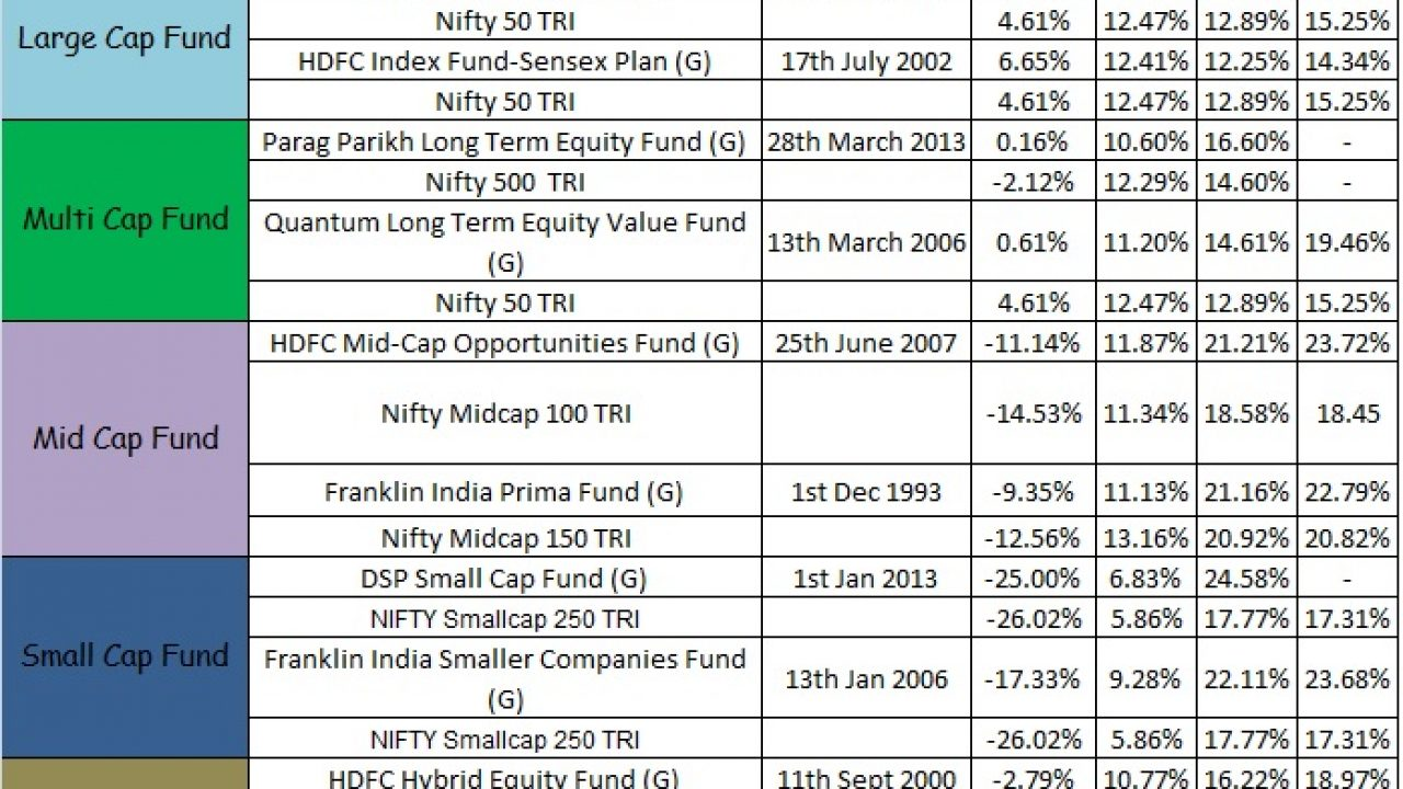 Best mutual fund for sip investment invest in a hot star