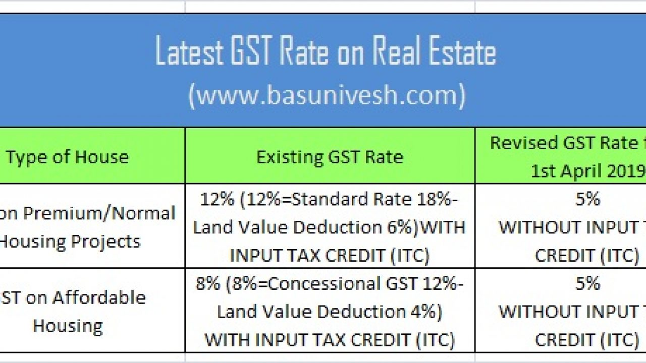 GST rate on real estate or under construction property
