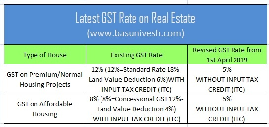 Latest GST Rate on Real Estate 1st April 2019