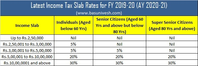 Latest Income Tax Slab Rates for FY 2019-20 (AY 2020-21)