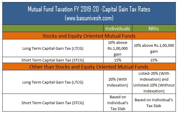 Mutual Fund Taxation FY 2019-20